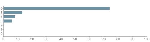 Chart?cht=bhs&chs=500x140&chbh=10&chco=6f92a3&chxt=x,y&chd=t:74,13,8,6,0,0,0&chm=t+74%,333333,0,0,10|t+13%,333333,0,1,10|t+8%,333333,0,2,10|t+6%,333333,0,3,10|t+0%,333333,0,4,10|t+0%,333333,0,5,10|t+0%,333333,0,6,10&chxl=1:|other|indian|hawaiian|asian|hispanic|black|white